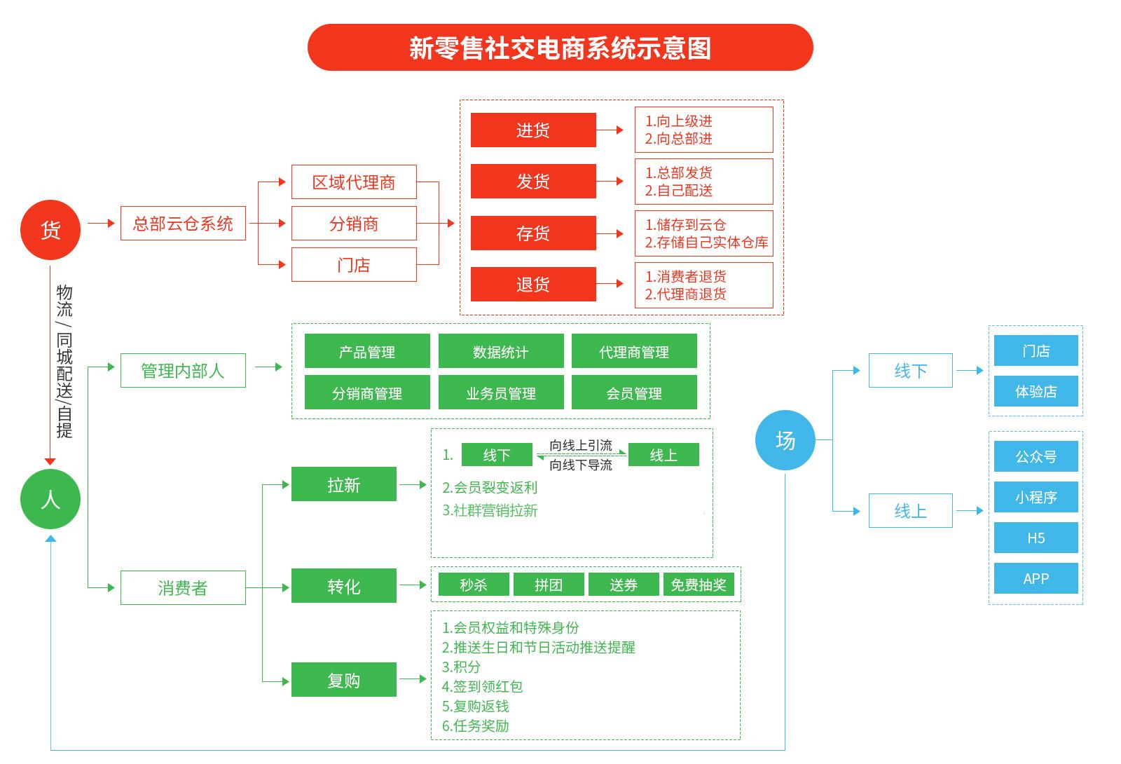 新零售O2O社交电商系统