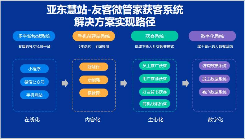 亚东慧站数字化获客系统