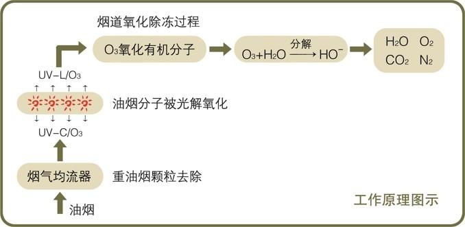 油烟净化原理图