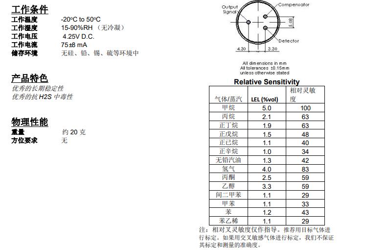 催化燃烧传感器响应表