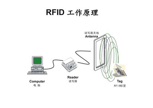 RFIDyuanli500