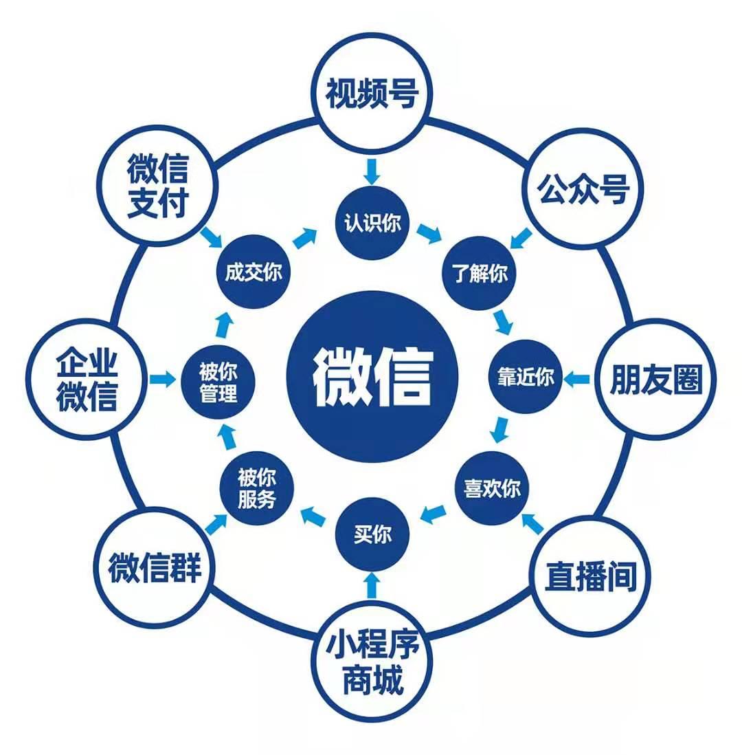 微信生态图