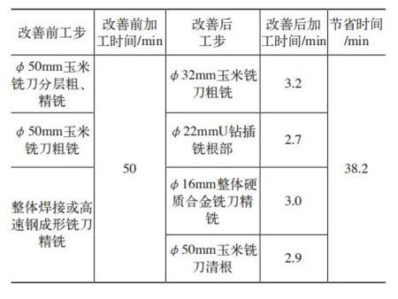 转向架结构牵引座U型槽型加工刀具10
