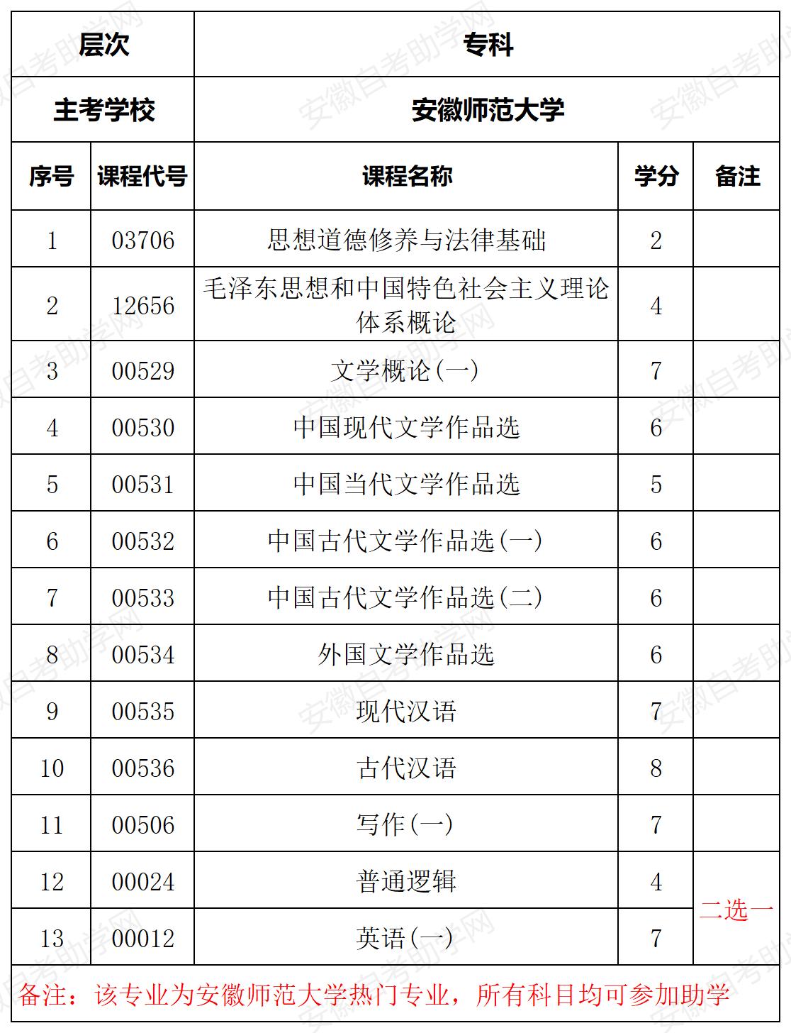 安徽师范大学汉语言文学专科专业计划