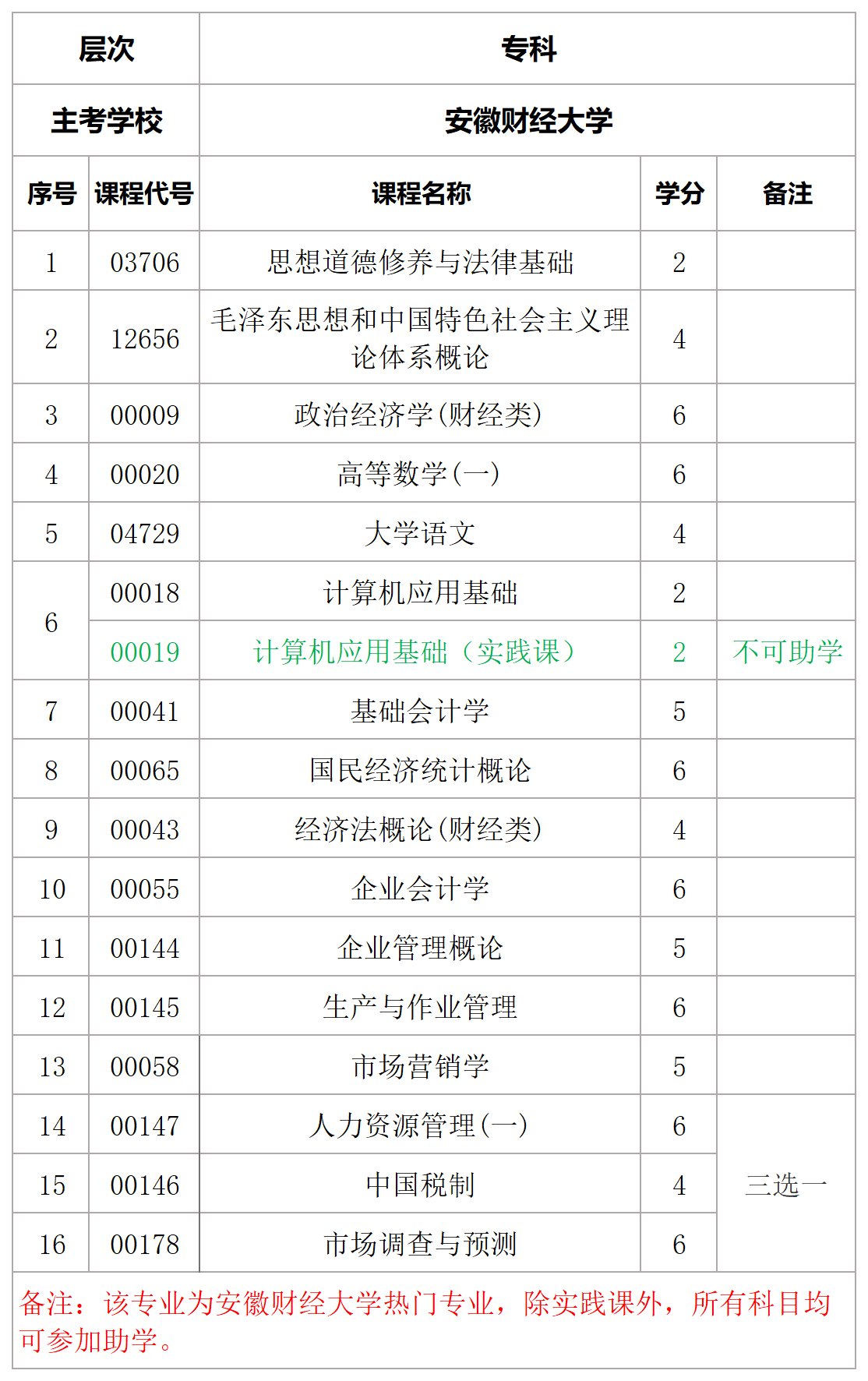 安徽财经大学工商企业管理专业表