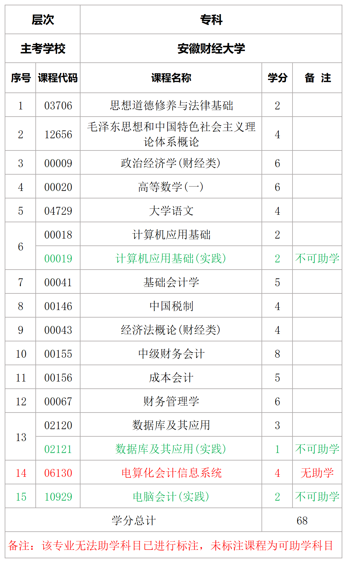 安徽财经大学会计电算化专科专业计划表