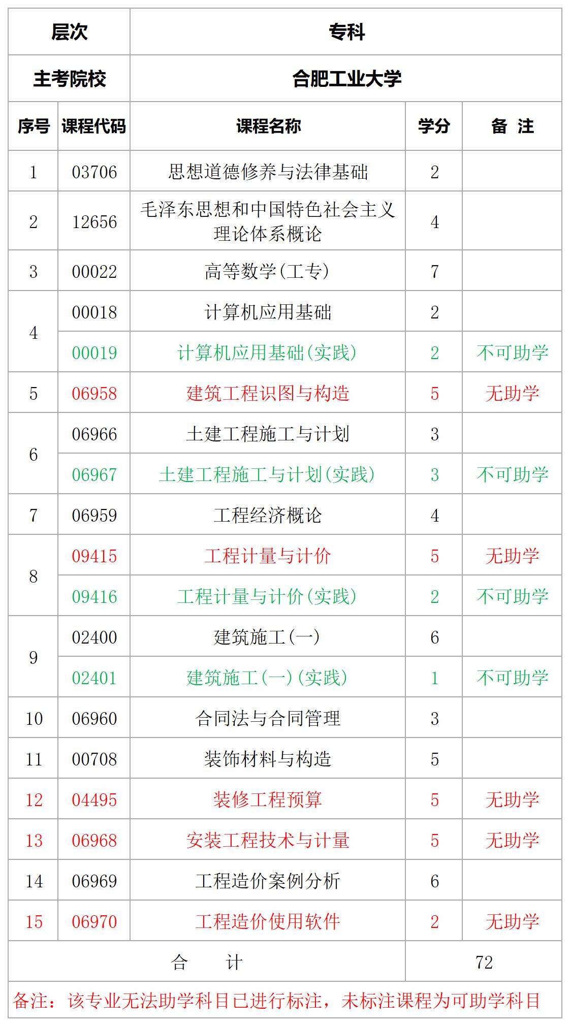 合肥工业大学工程造价专科专业计划表