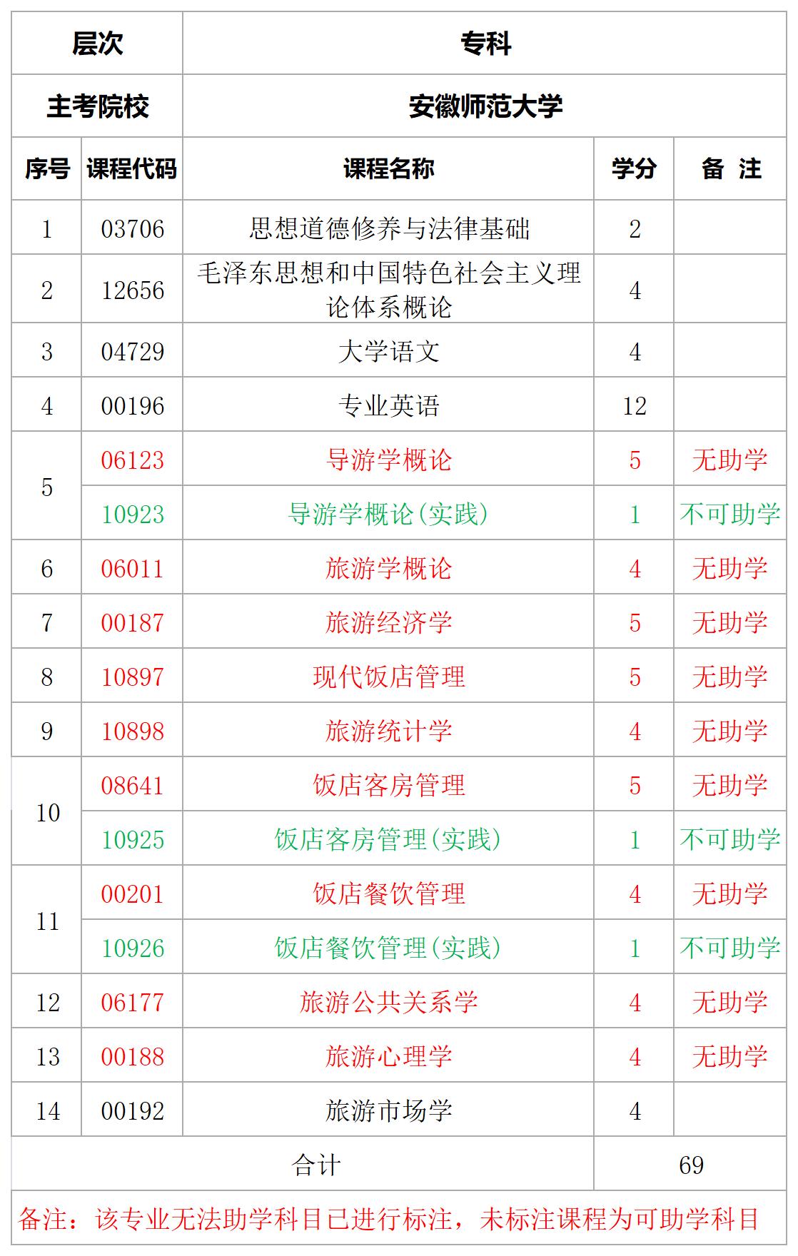 安徽师范大学旅游管理专科专业计划表