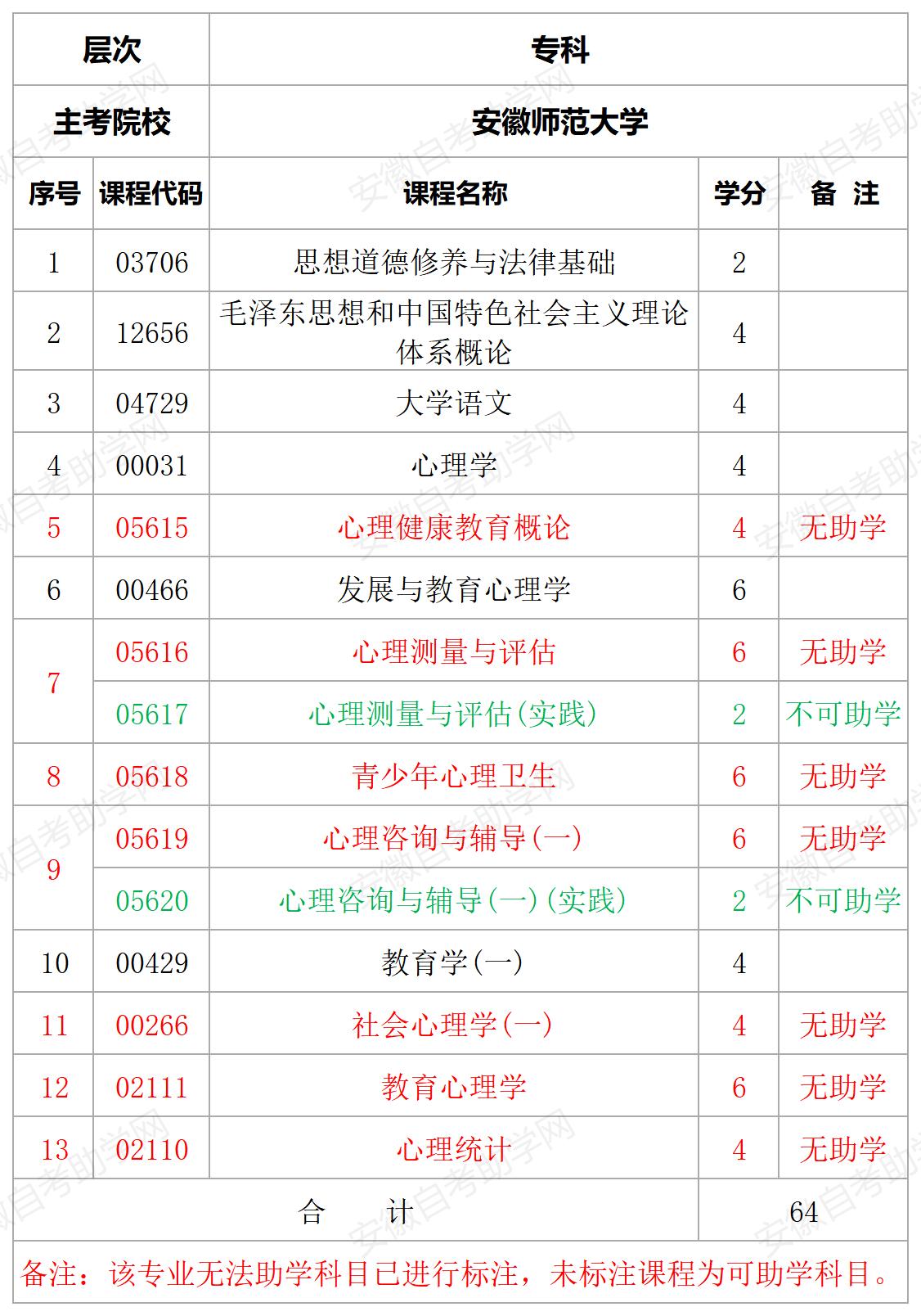 安徽师范大学心理健康教育专科专业计划表