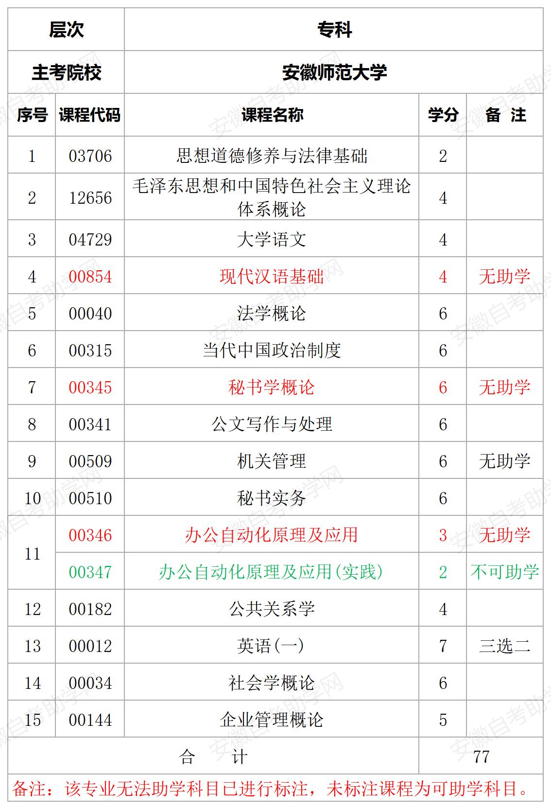 安徽师范大学秘书专业专科计划表
