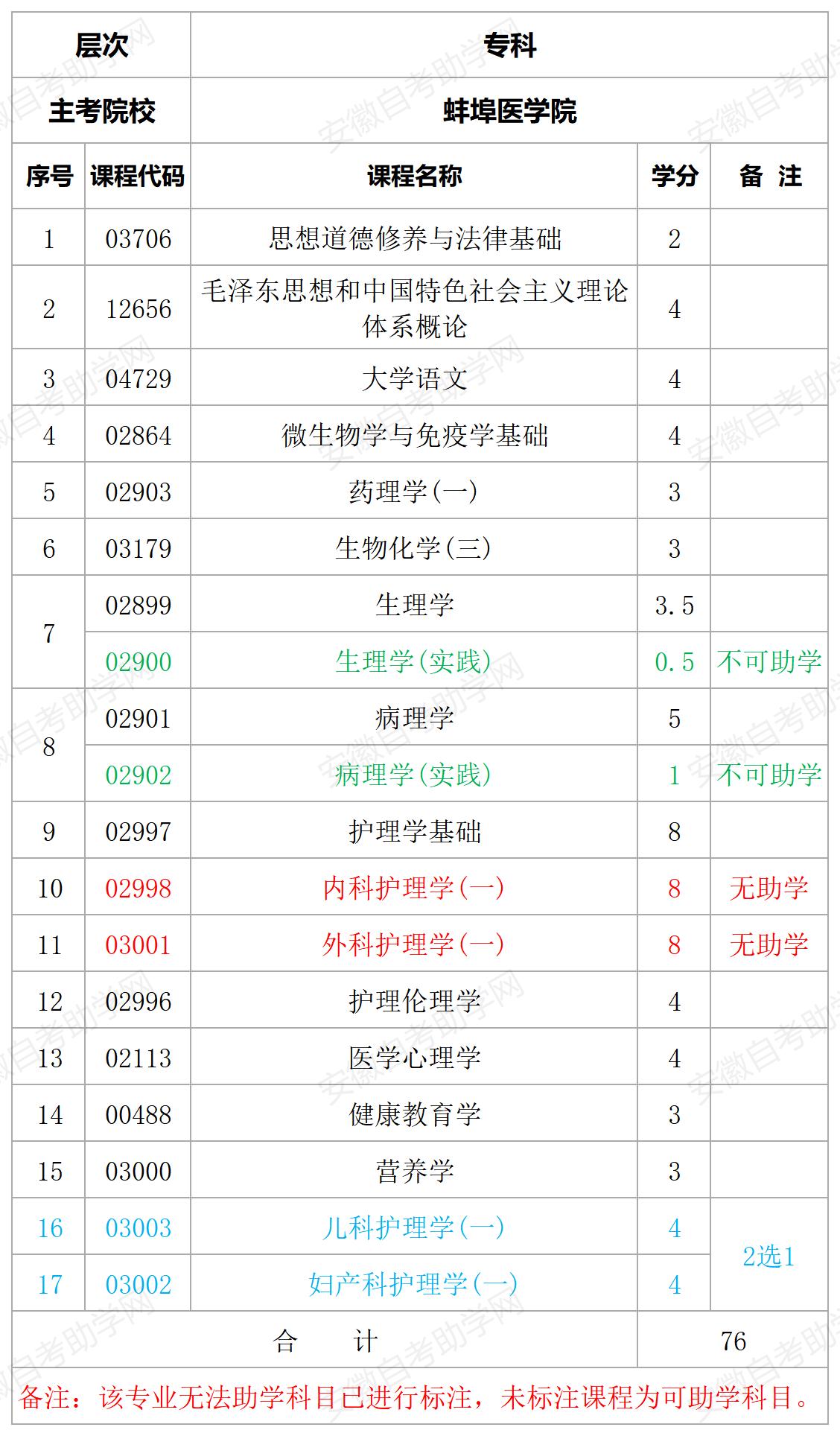 蚌埠医学院护理专科专业计划表