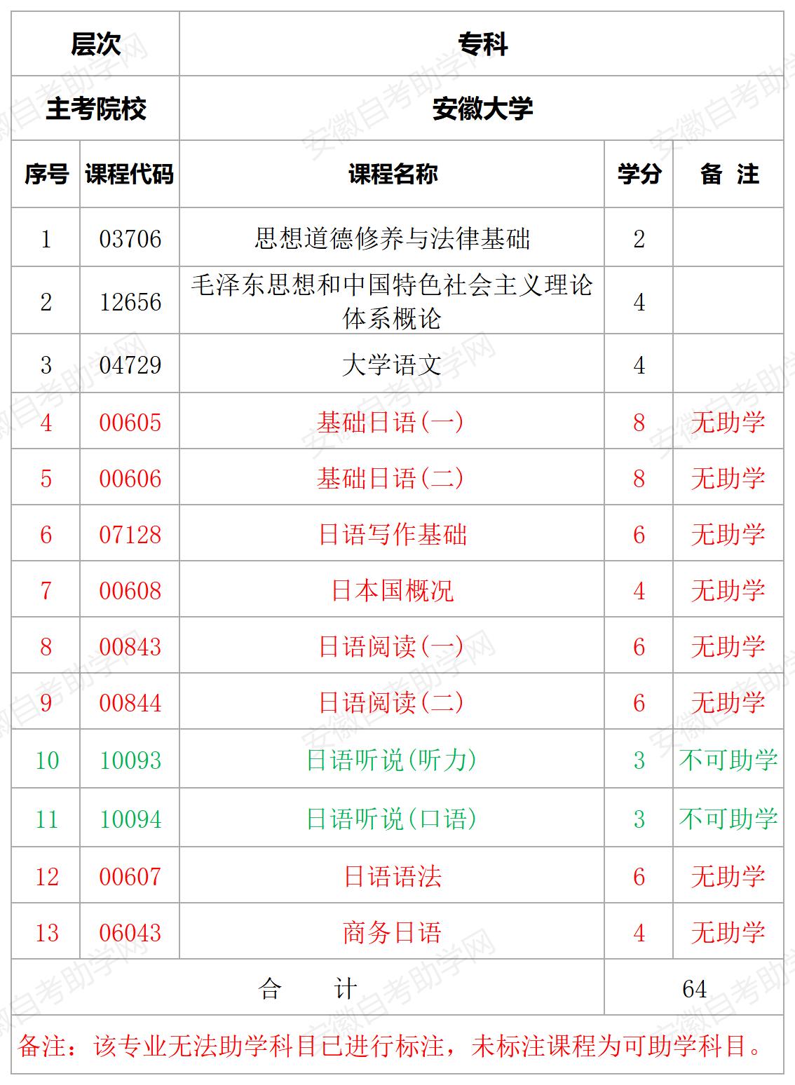 安徽大学应用日语专业专科计划表