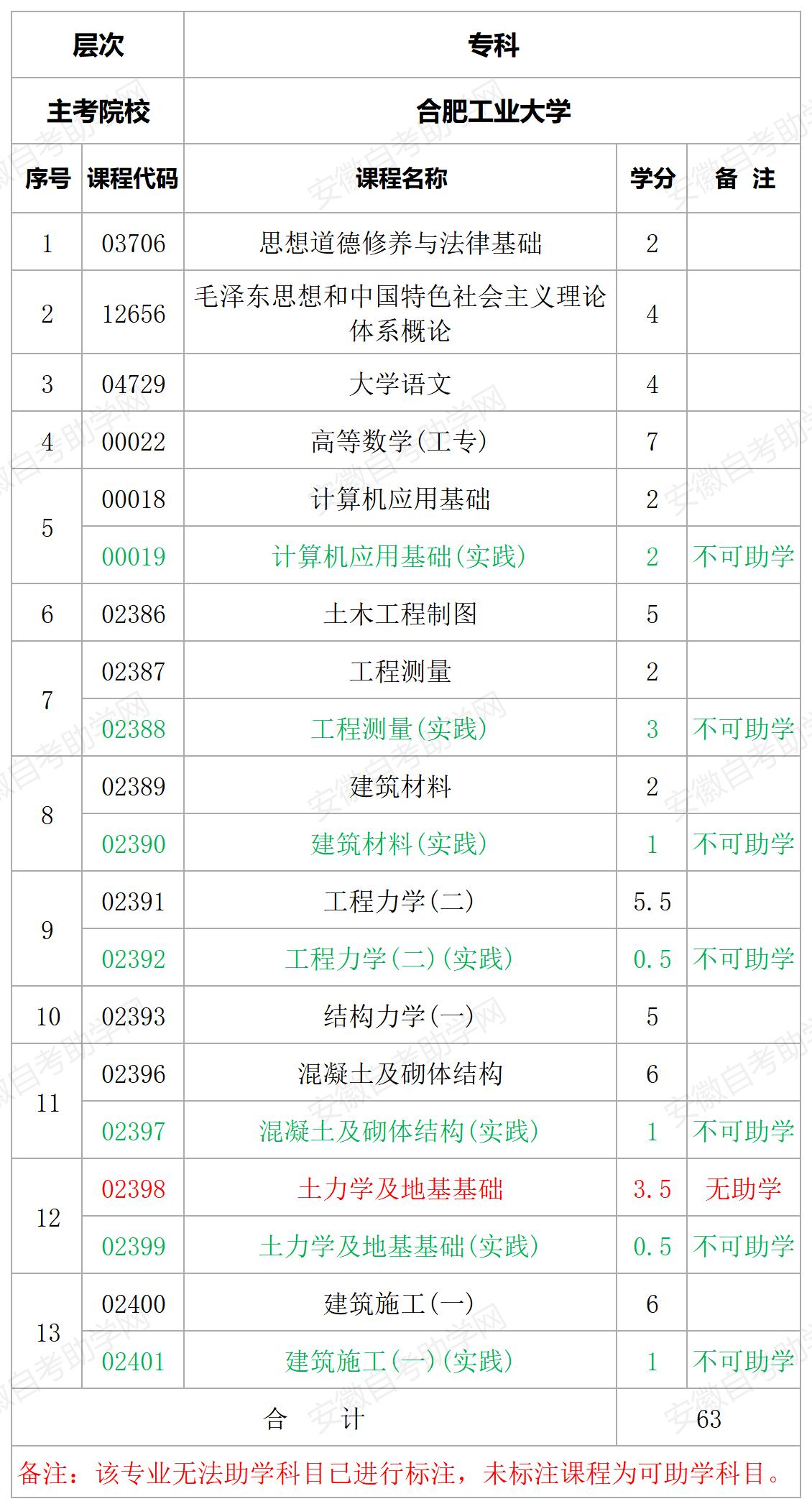 合肥工业大学建筑工程技术专科专业计划表