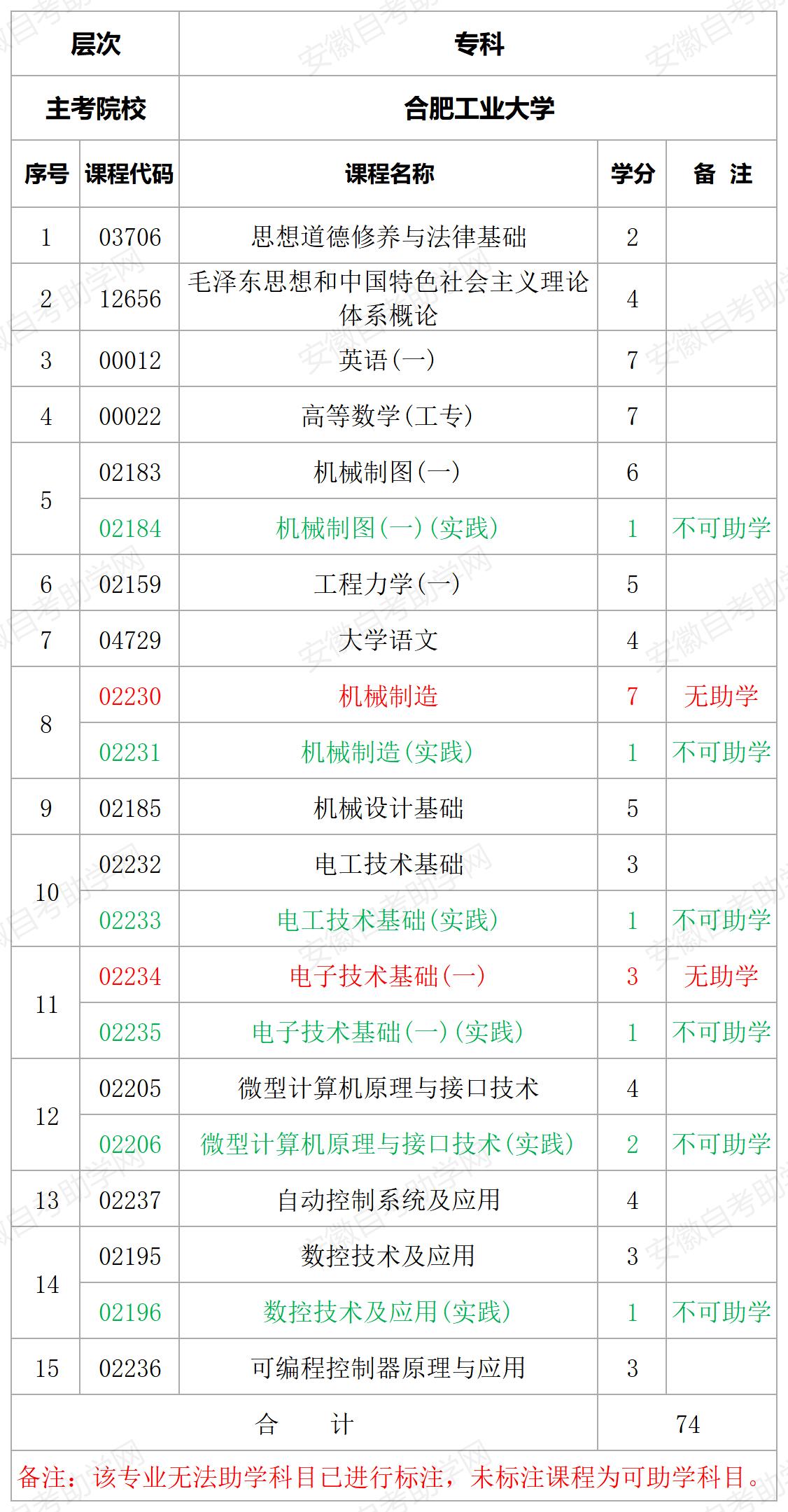 合肥工业大学机电一体化技术专科专业计划表