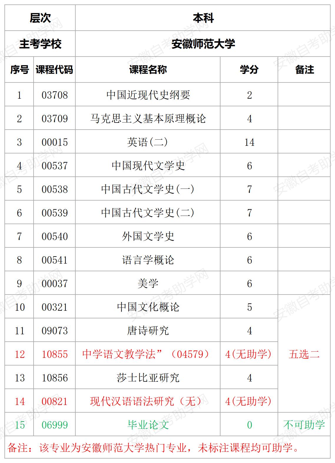 安徽师范大学汉语言文学本科专业助学计划详情表