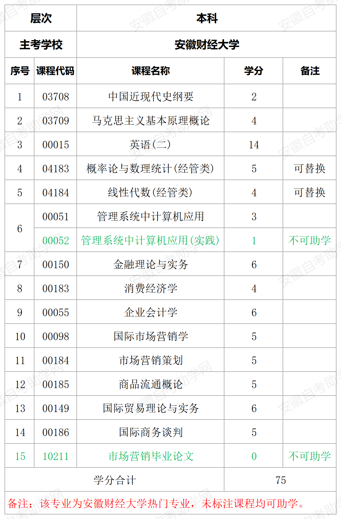 安徽财经大学市场营销本科助学课程详情表