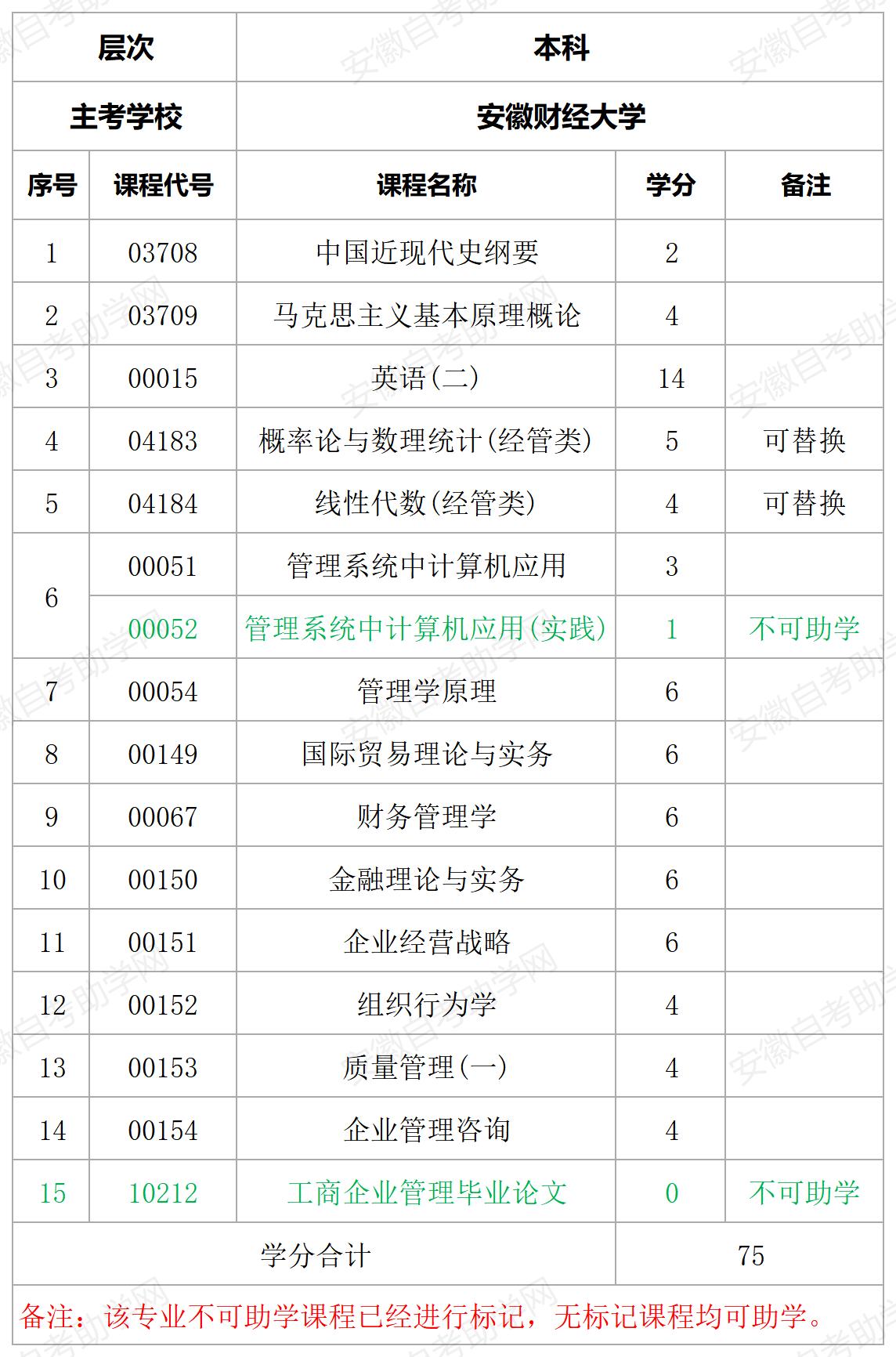 安徽财经大学工商管理本科助学课程详情表
