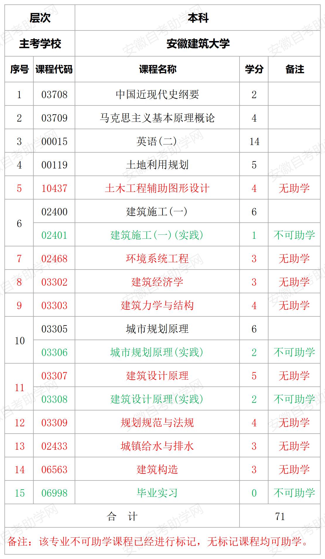 安徽建筑大学城乡规划本科专业课程助学详情表