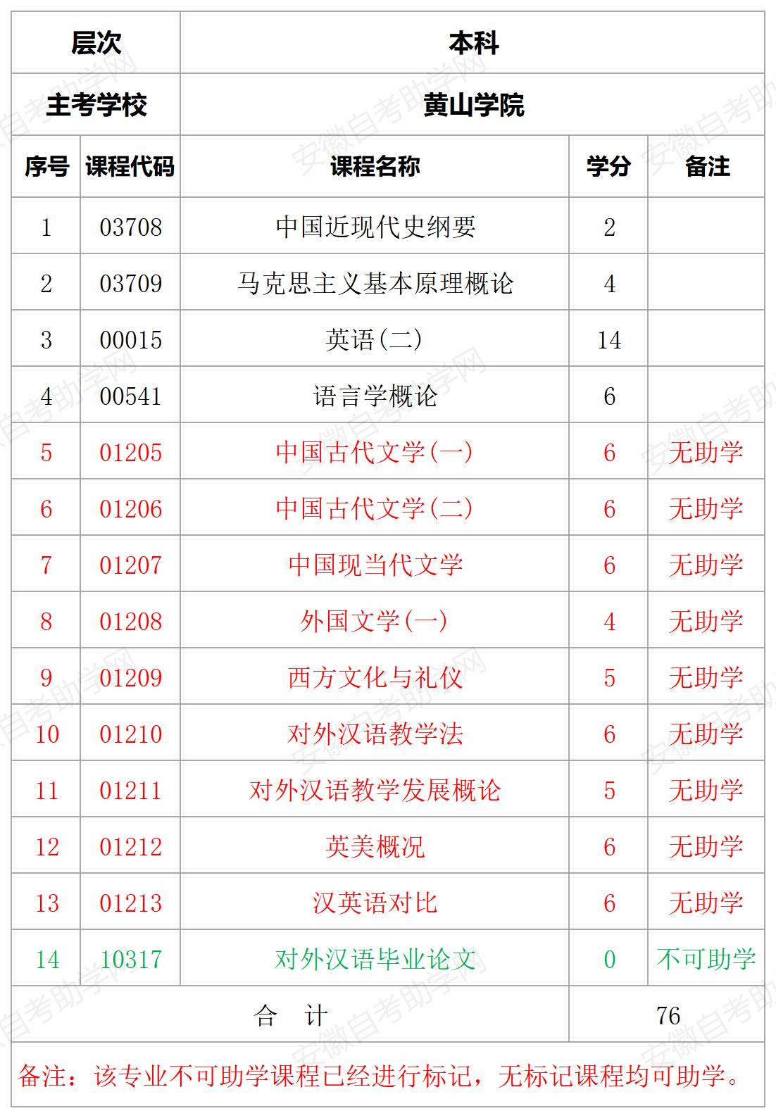 黄山学院汉语国际教育助学课程详情表