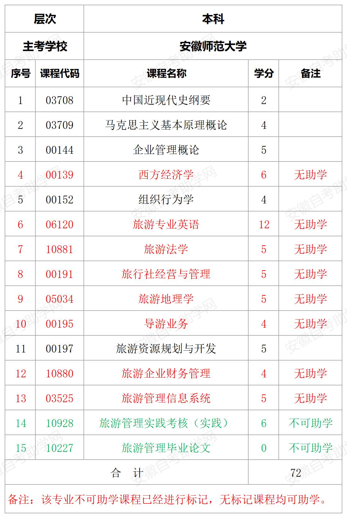 安徽师范大学旅游管理专业助学课程详情表