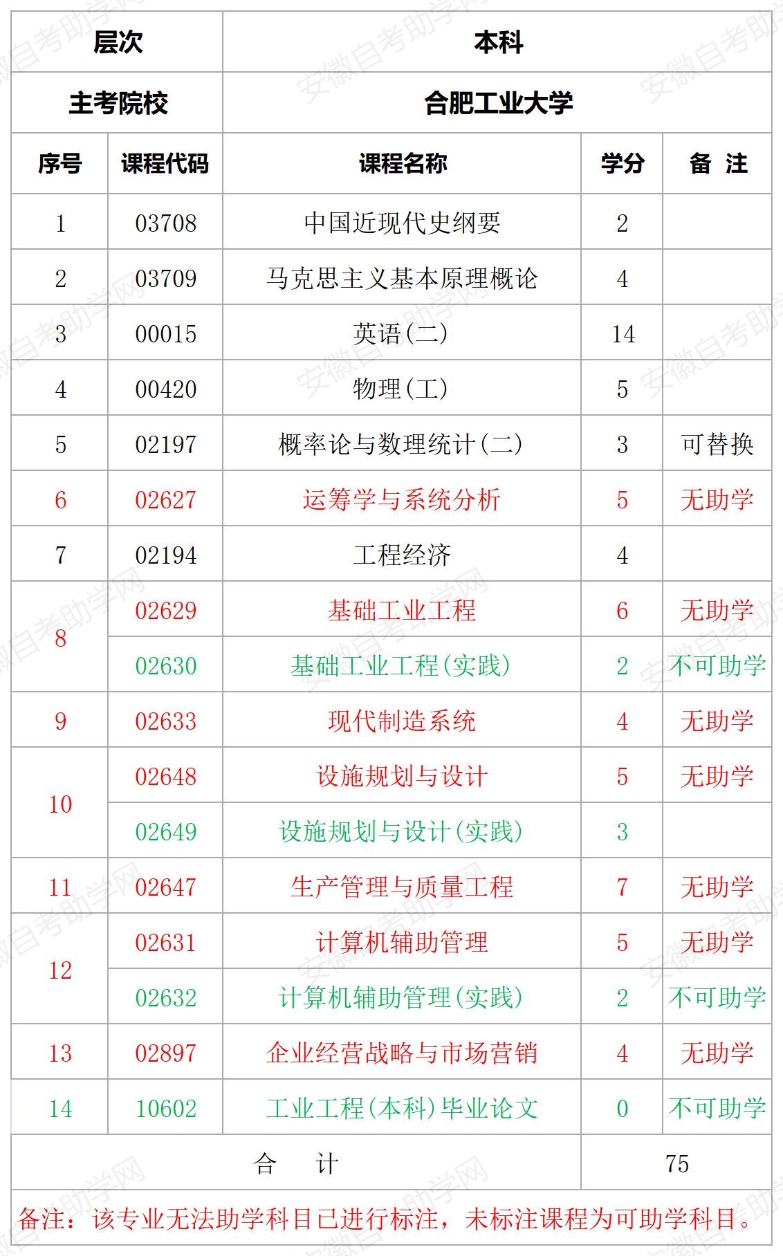 合肥工业大学工业工程本科助学课程详情表