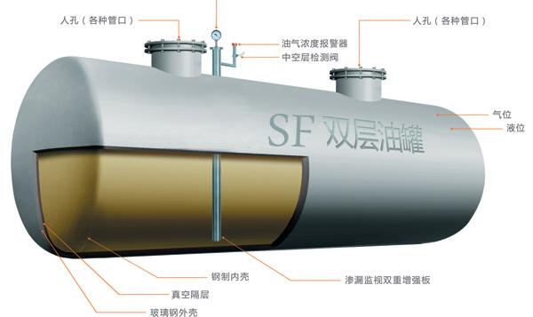 西安双层油罐