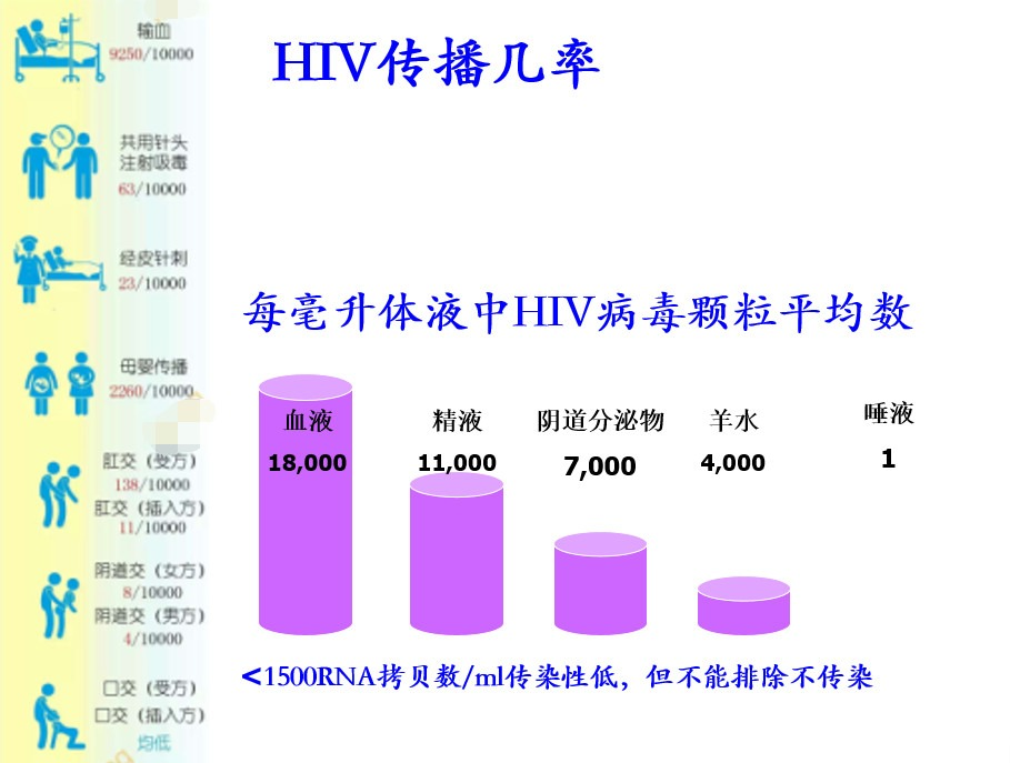 艾滋病感染风险知多少?