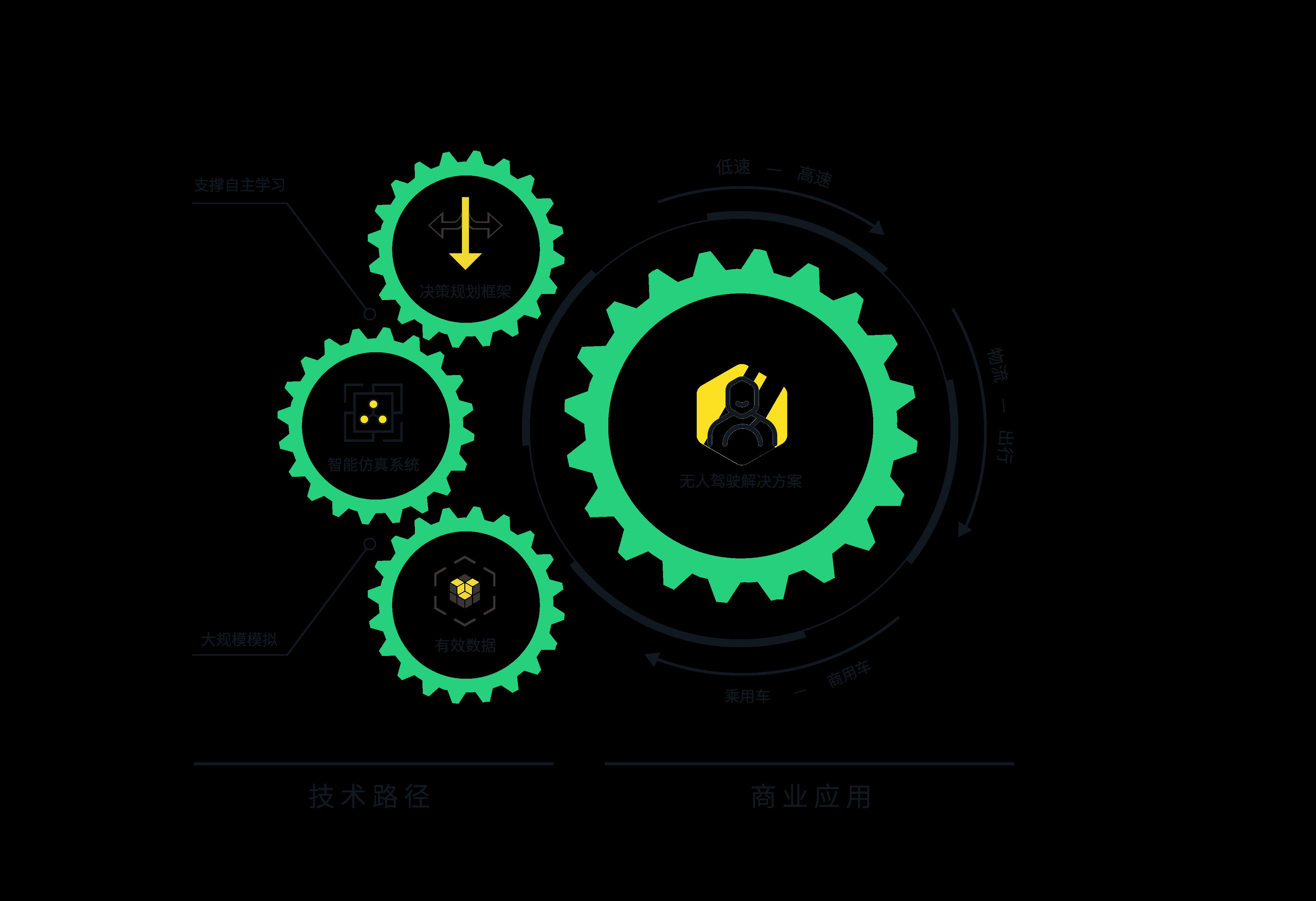 轻舟智航基于大规模智能仿真系统及可自主学习决策规划框架的技术路径