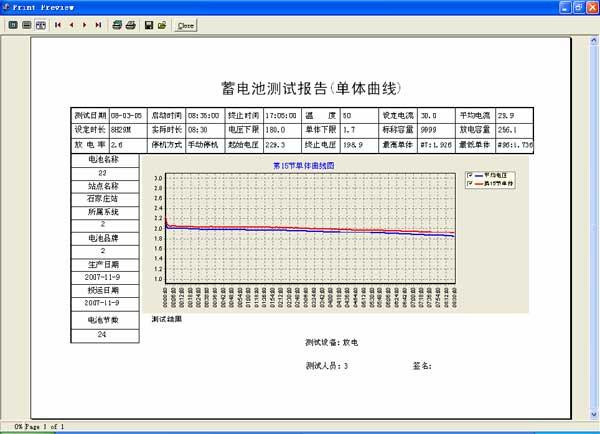 單體曲線報告