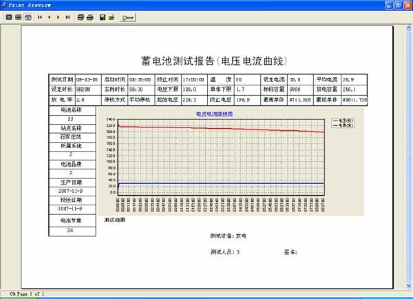 電壓電流曲線圖報告