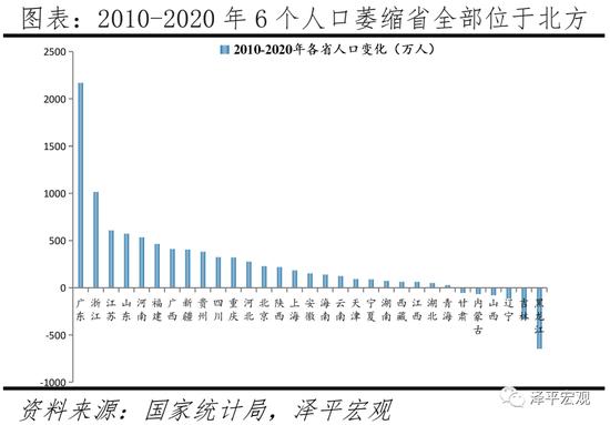 关注信息:中国人口流动趋势