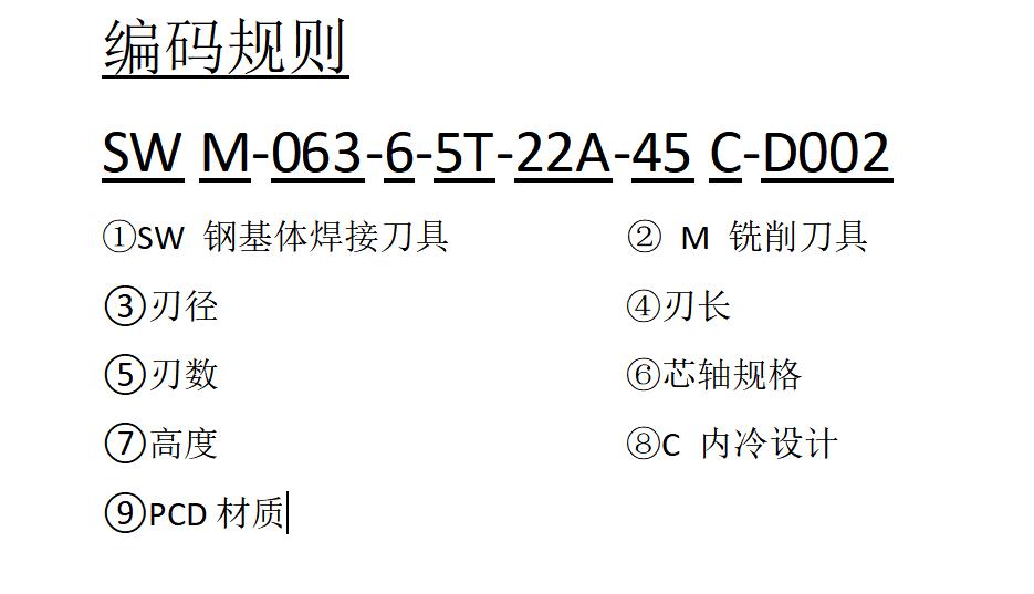 力博刀具SWM型PCD刀盘编码规则
