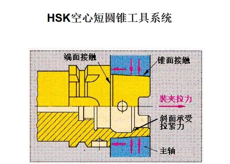 HSK空心短圆锥刀柄系统