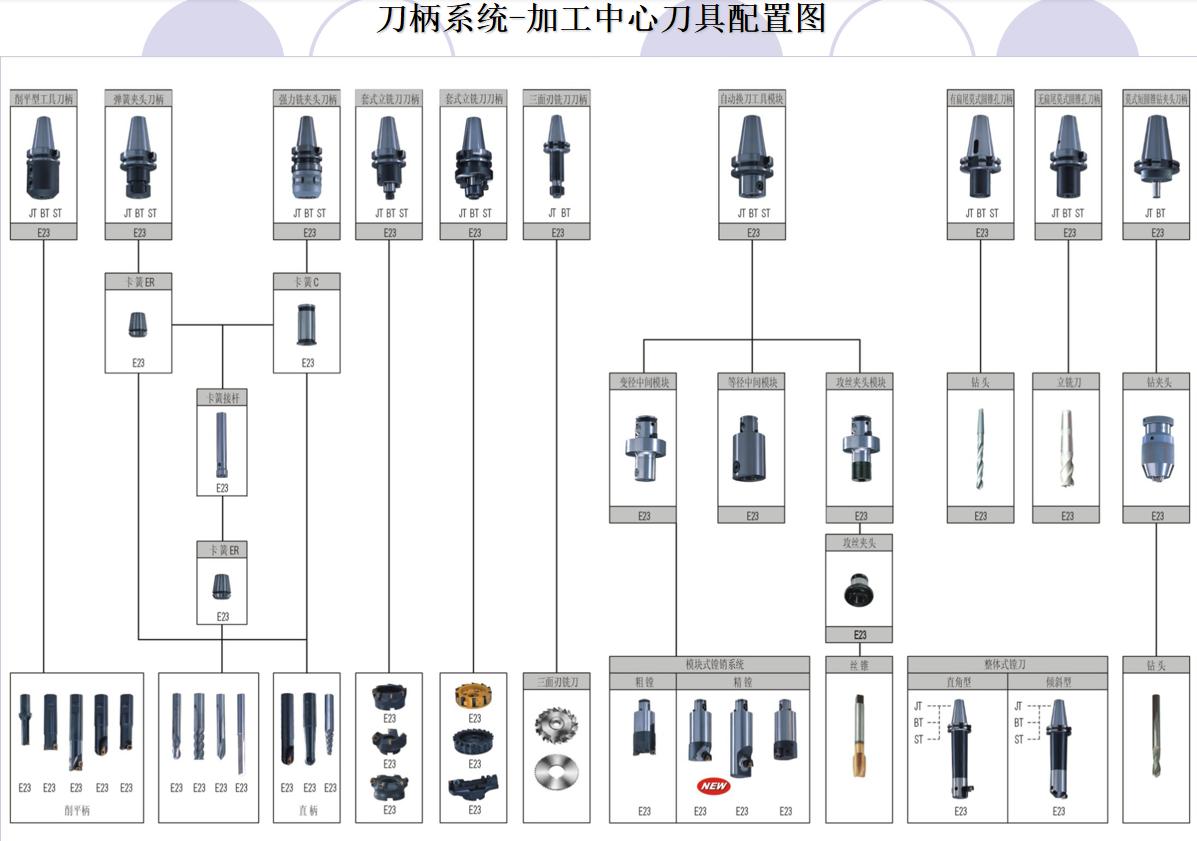 刀柄系统-加工中心刀具配置图