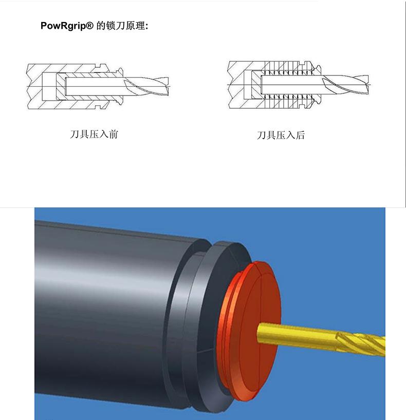 PowRgrip锁刀原理