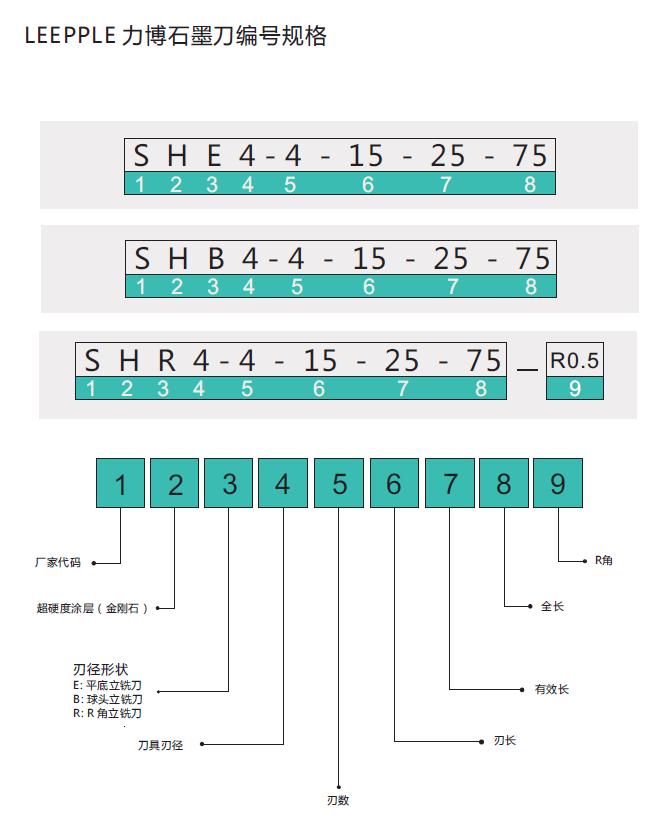 力博石墨铣刀编号规格