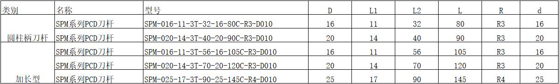 PCD圆柱刀杆 SPM系列参数