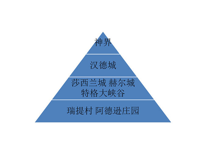 4、神族部落阶级设定-4