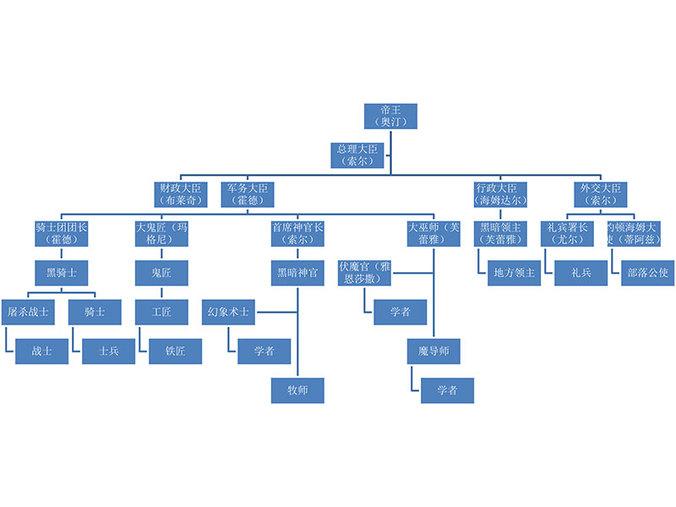 4、神族部落阶级设定-1