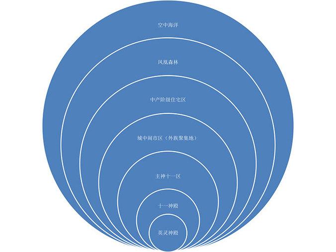 4、神族部落阶级设定-5