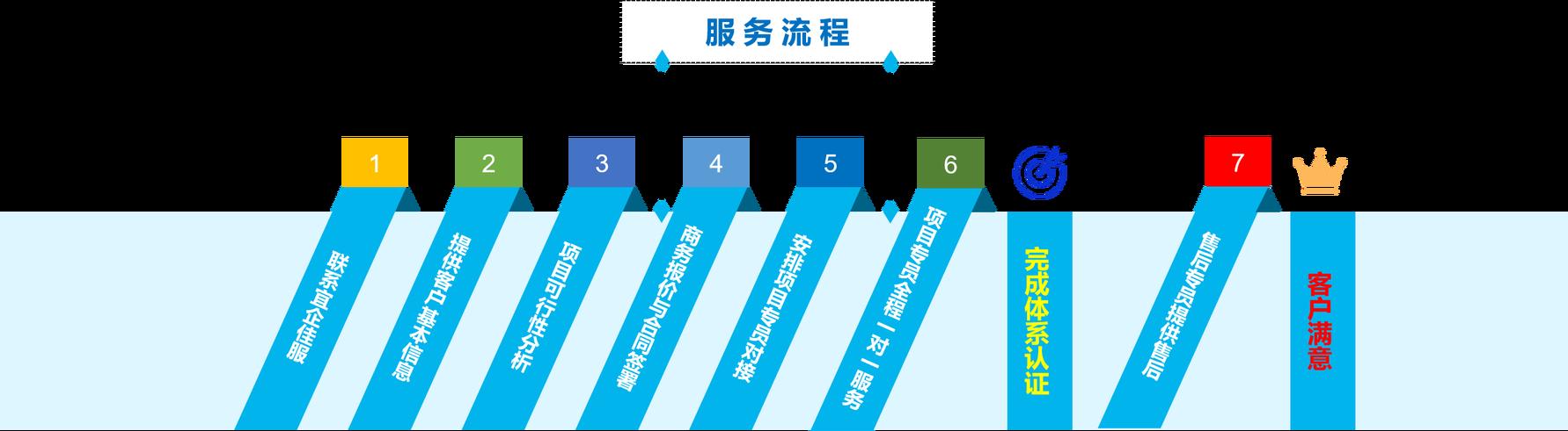 iso体系认证服务流程