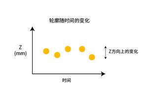 三维激光轮廓传感器的主要技术指标