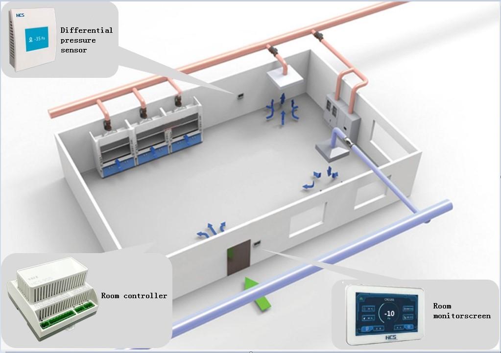 Room differential pressure airflow control