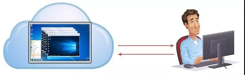 SDVdesk分布式云桌面