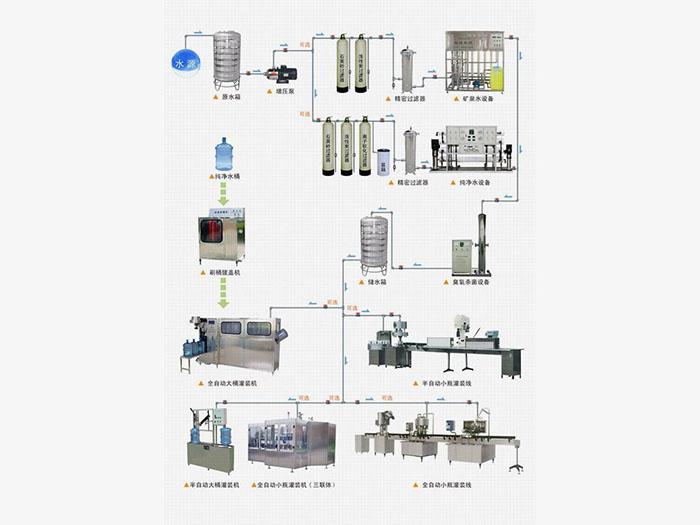 水厂解决方案
