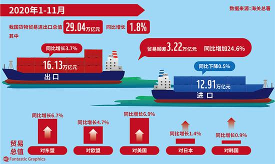 2020年上海市外贸进出口总值创历史新高 达3.4...