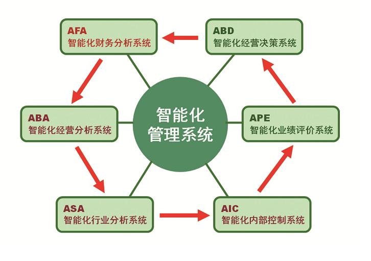 智能化企业管理系统