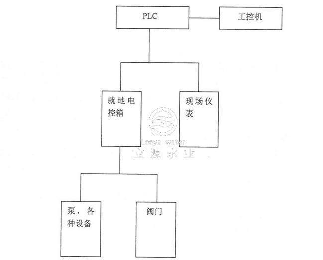(1)自动控制系统方框图和系统控制方式