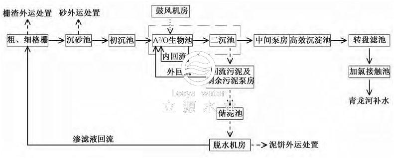 方案工艺流程图