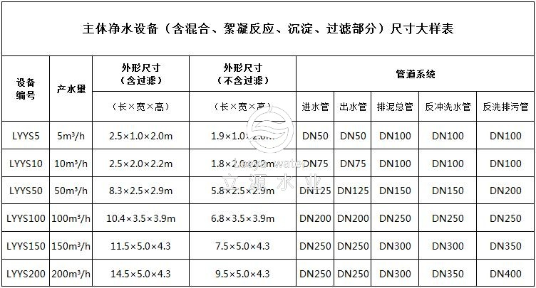 主体净水设备(含混合、絮凝反应、沉淀、过滤部分)尺寸大样表